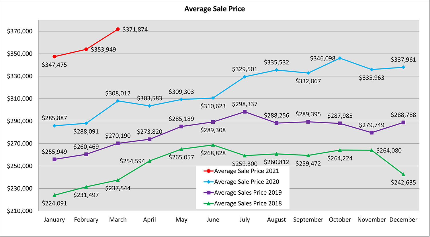 Spokane real estate market average sale price