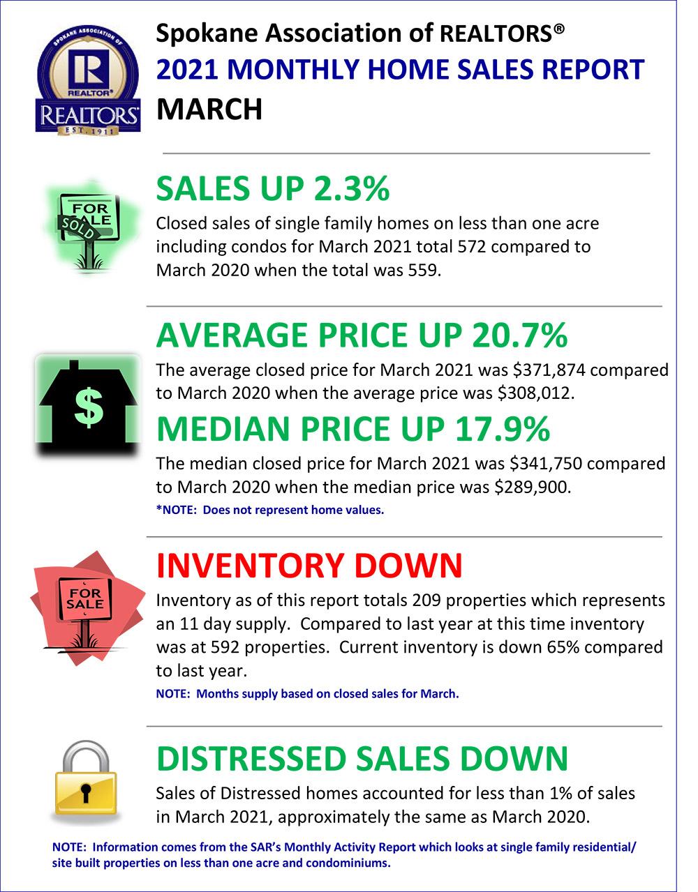 Spokane real estate market snapshot 2016