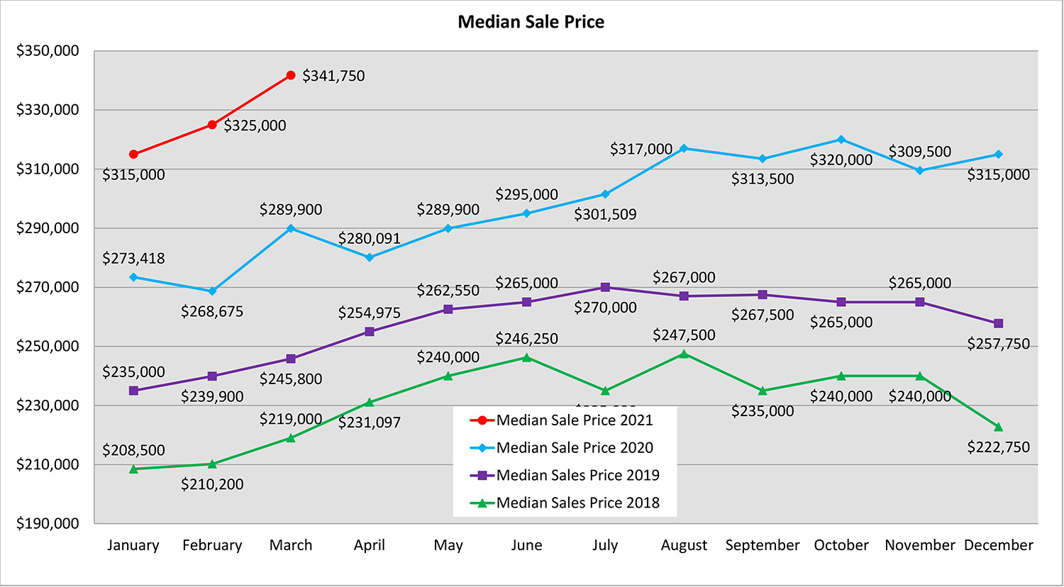 Spokane real estate market median sale price